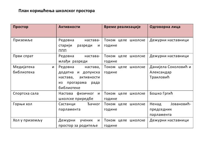 План коришћења Школског простора
